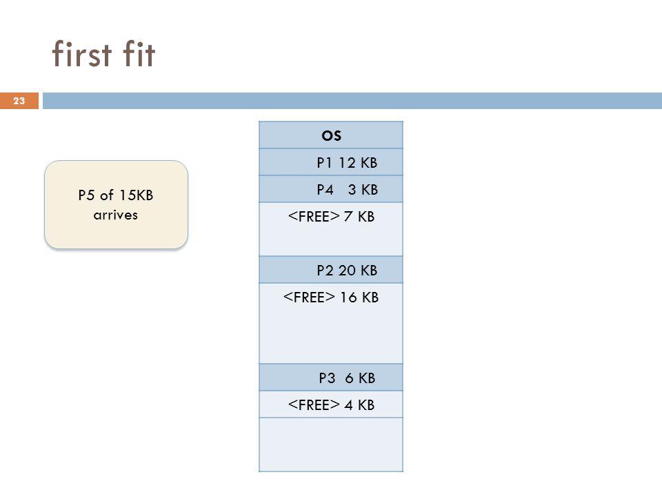 first fit OS P1 12 KB P4 3 KB <FREE> 7 KB P2 20 KB P5 15 KB