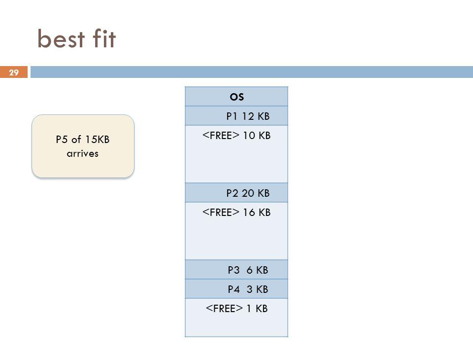 best fit OS P1 12 KB <FREE> 10 KB P2 20 KB P5 15 KB