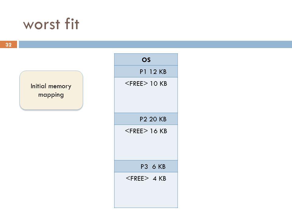 worst fit OS P1 12 KB <FREE> 10 KB P2 20 KB <FREE> 16 KB