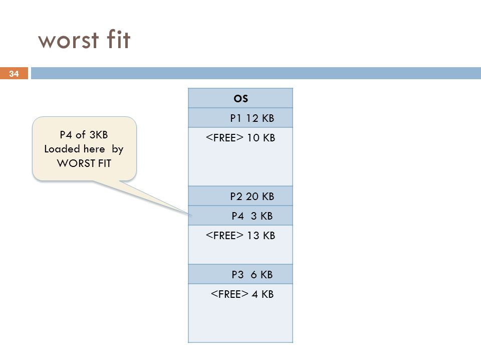 worst fit OS P1 12 KB <FREE> 10 KB P2 20 KB P4 3 KB