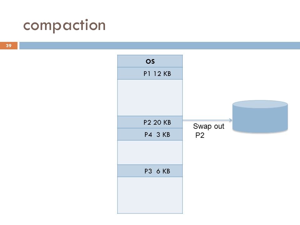 compaction OS P1 12 KB P2 20 KB P4 3 KB Swap in P3 6 KB P2 Secondary
