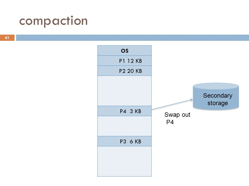 compaction OS P1 12 KB P2 20 KB P4 3 KB P3 6 KB Secondary Swap in