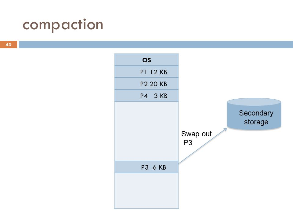 compaction OS P1 12 KB P2 20 KB P4 3 KB P3 6 KB Swap in P3 Secondary