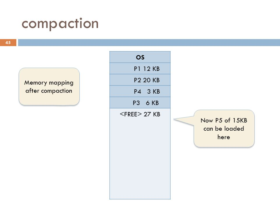 compaction OS P1 12 KB P2 20 KB P4 3 KB P3 6 KB P5 12 KB