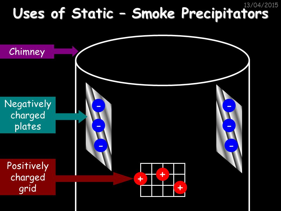 Uses of Static – Smoke Precipitators