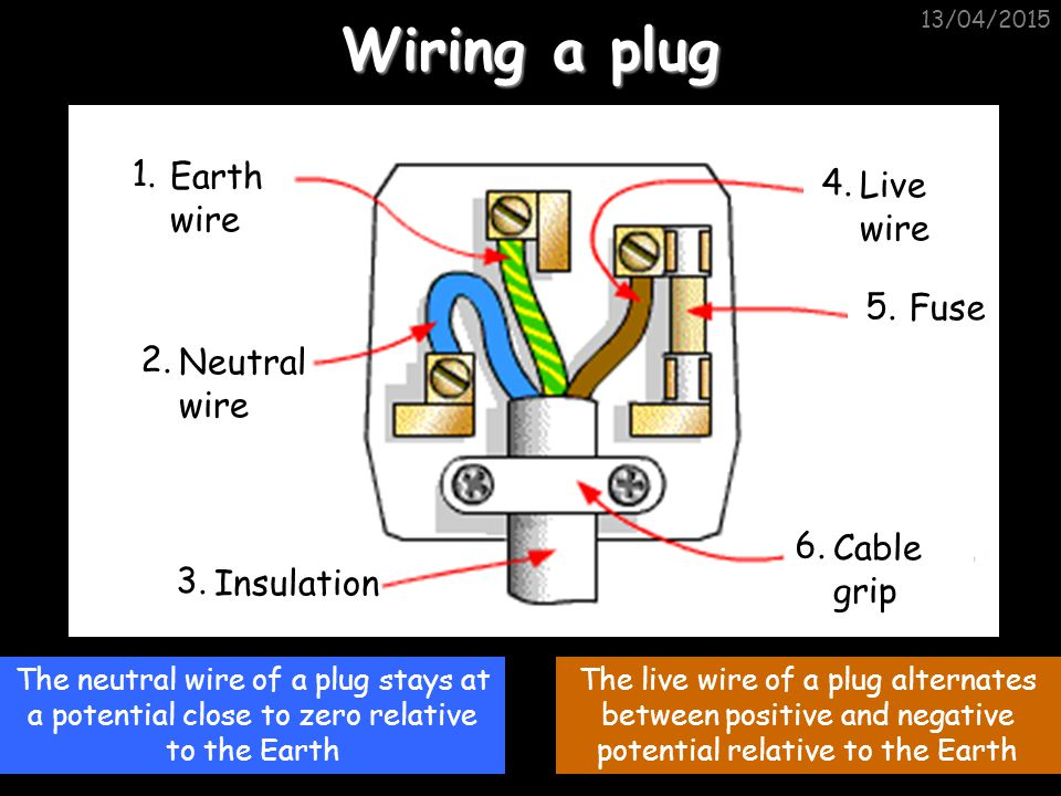 Wiring a plug 1. Earth wire 4. Live wire 5. Fuse 2. Neutral wire 6.