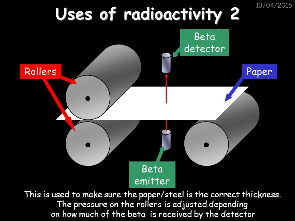 Uses of radioactivity 2 Beta detector Rollers Paper Beta emitter