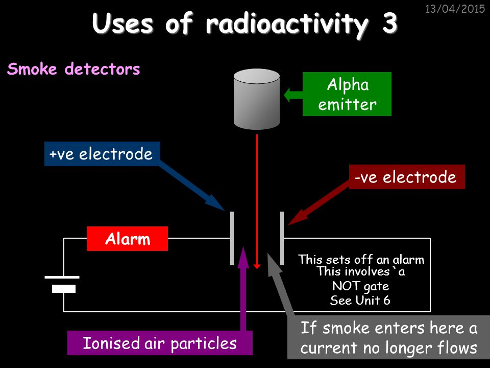 Uses of radioactivity 3 Smoke detectors Alpha emitter +ve electrode