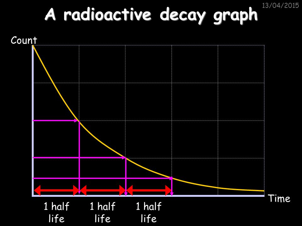 A radioactive decay graph