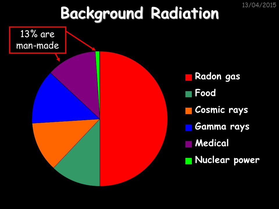 Background Radiation 13% are man-made Radon gas Food Cosmic rays
