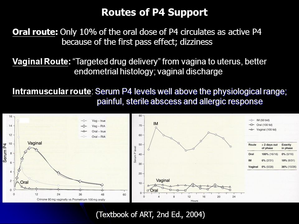 Routes of P4 Support Oral route: Only 10% of the oral dose of P4 circulates as active P4. because of the first pass effect; dizziness.