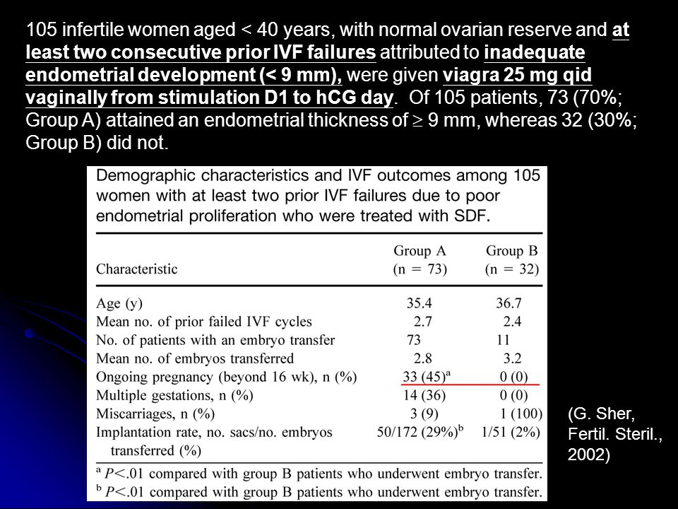 105 infertile women aged < 40 years, with normal ovarian reserve and at least two consecutive prior IVF failures attributed to inadequate endometrial development (< 9 mm), were given viagra 25 mg qid vaginally from stimulation D1 to hCG day. Of 105 patients, 73 (70%; Group A) attained an endometrial thickness of  9 mm, whereas 32 (30%; Group B) did not.