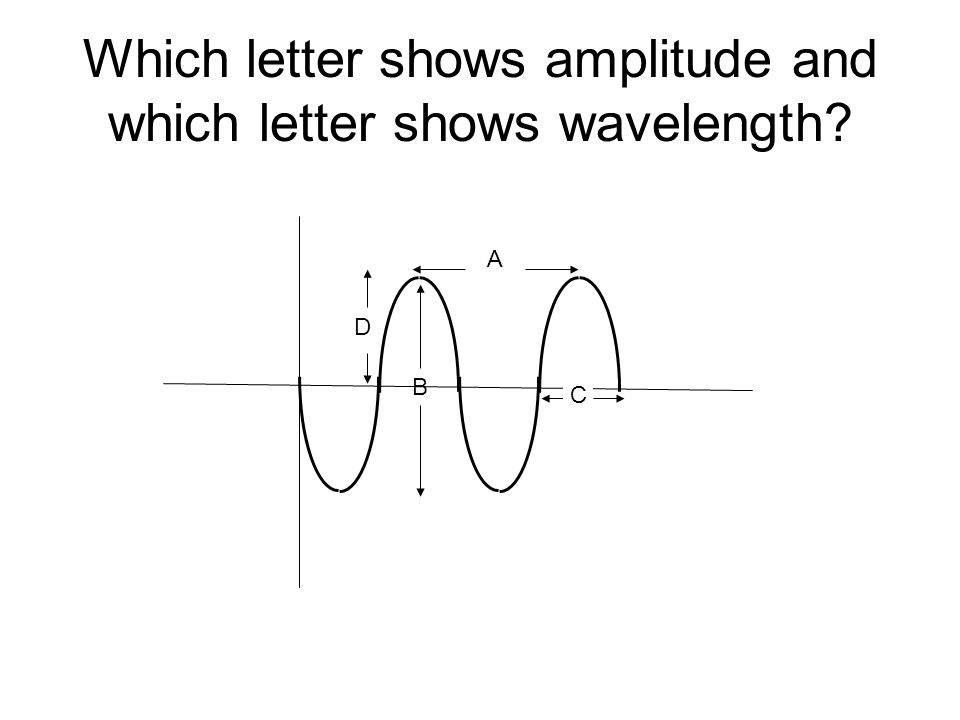 Which letter shows amplitude and which letter shows wavelength