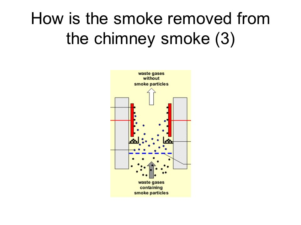 How is the smoke removed from the chimney smoke (3)