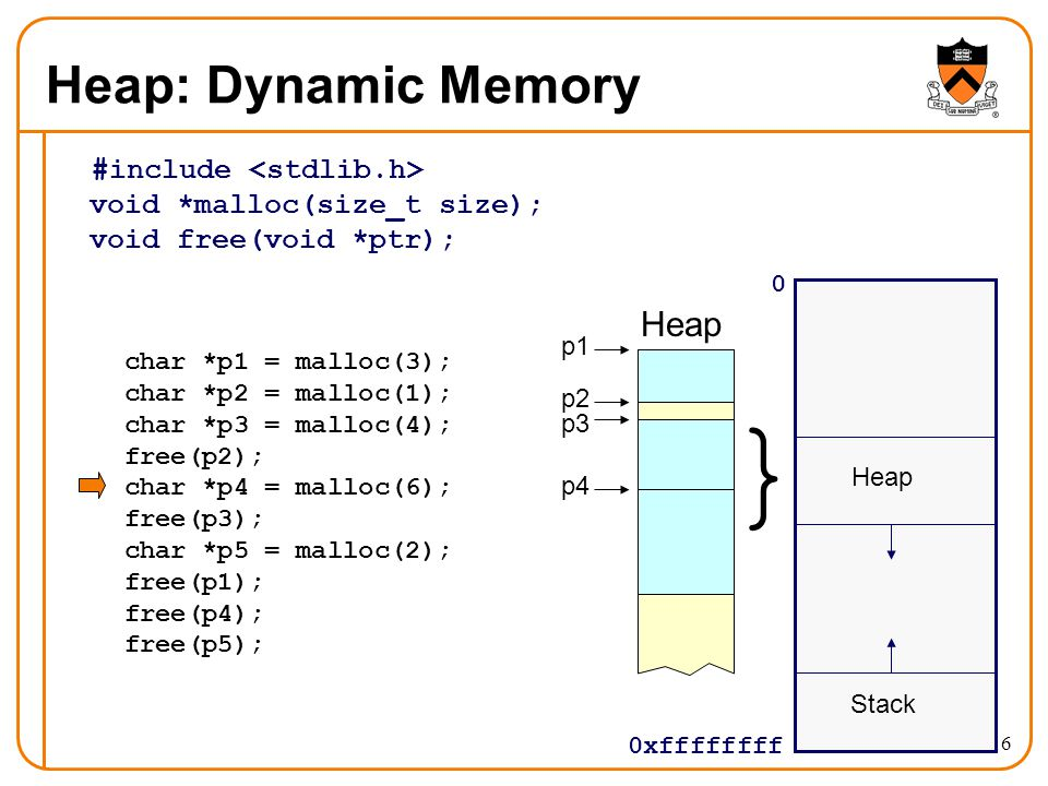 Heap: Dynamic Memory #include <stdlib.h> void *malloc(size_t size); void free(void *ptr); Heap. p1.