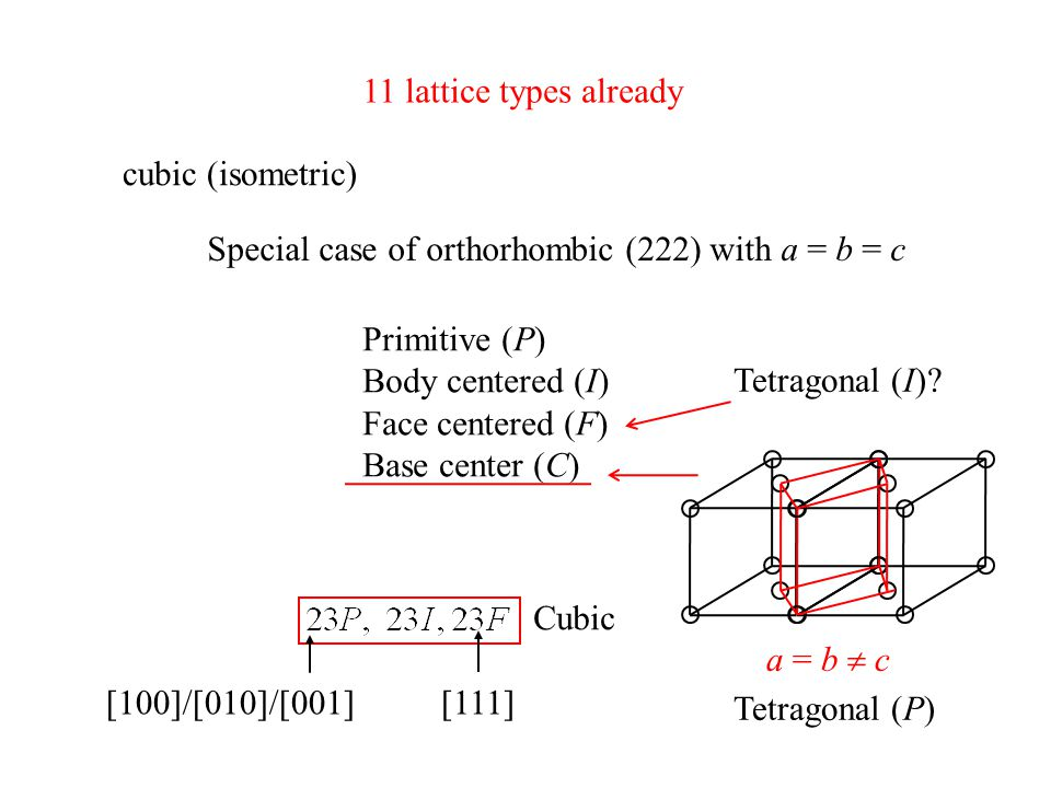 11 lattice types already cubic (isometric) Special case of orthorhombic (222) with a = b = c. Primitive (P)