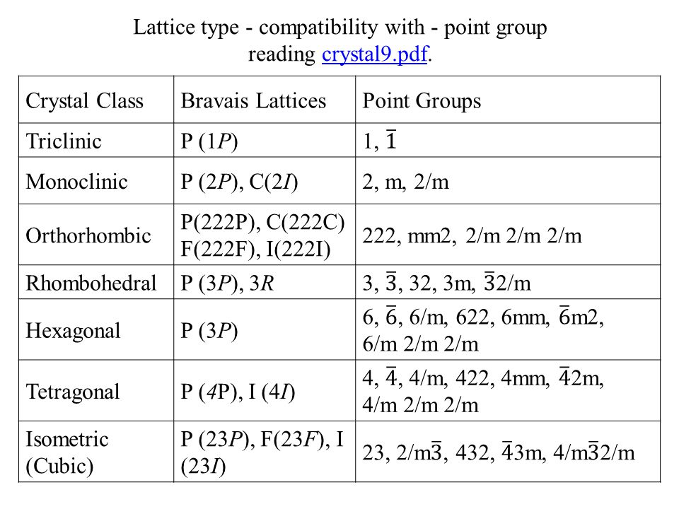 Lattice type - compatibility with - point group