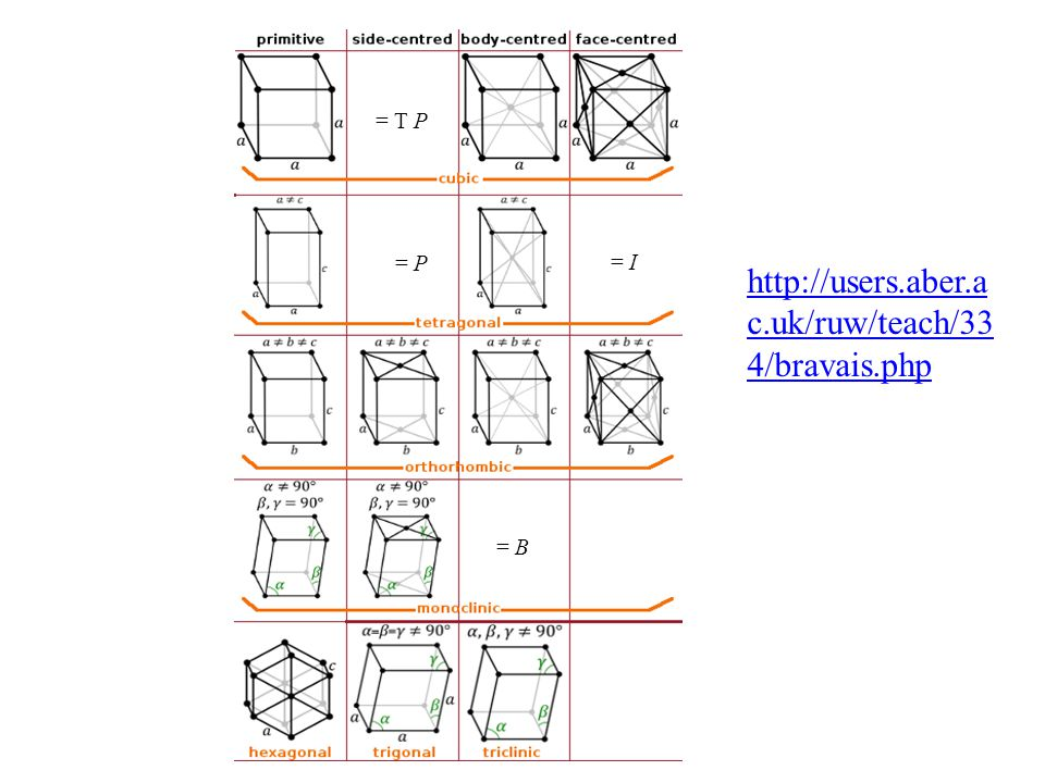= P = I = B = T P http://users.aber.ac.uk/ruw/teach/334/bravais.php