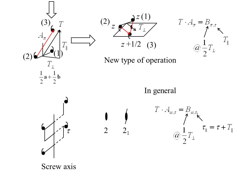 z (1) (3) (2) z z +1/2 (3) (1) (2) New type of operation In general Screw axis 21 2