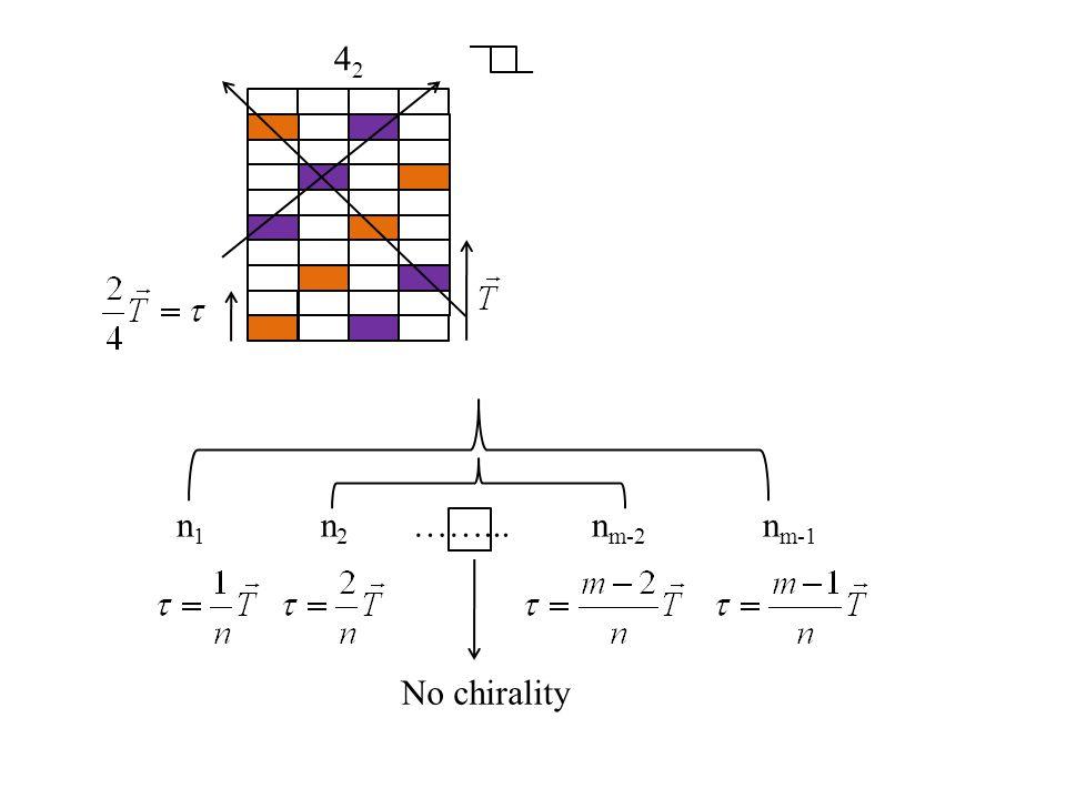 42 n1 n2 ……... nm-2 nm-1 No chirality