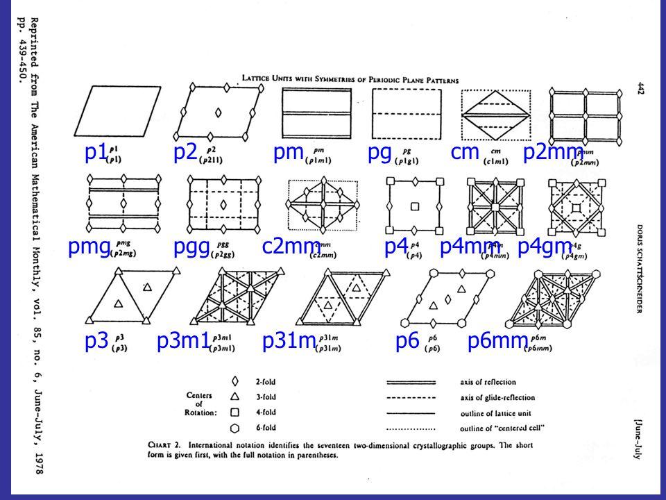 p1 p2 pm pg cm p2mm pmg pgg c2mm p4 p4mm p4gm p3 p3m1 p31m p6 p6mm