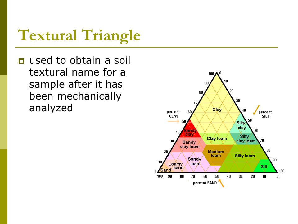 Textural Triangle used to obtain a soil textural name for a sample after it has been mechanically analyzed.