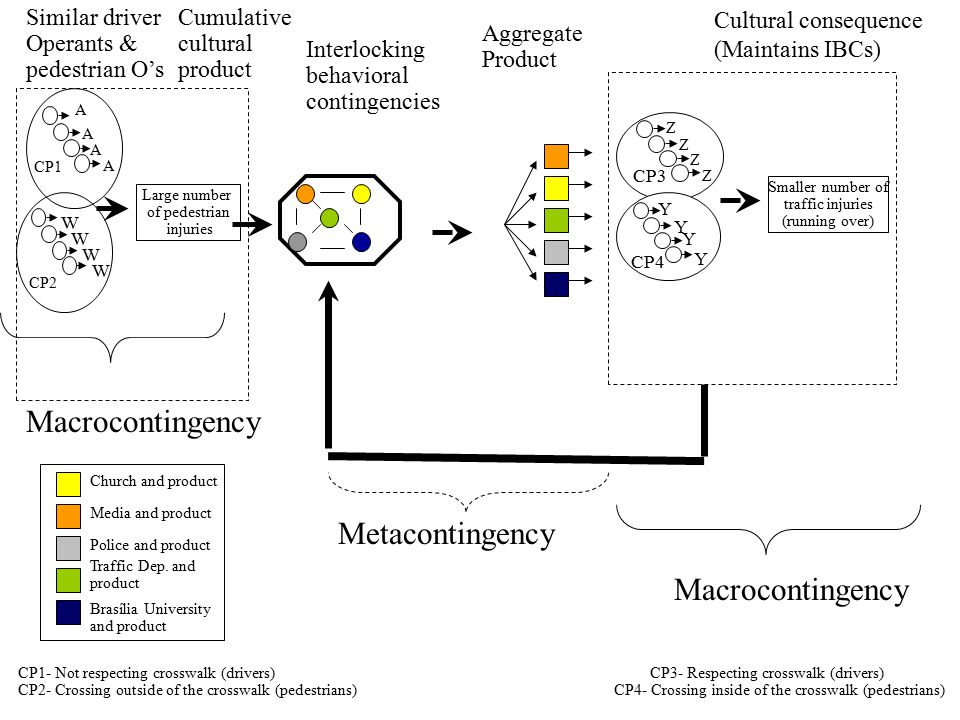 Macrocontingency Metacontingency Macrocontingency Similar driver