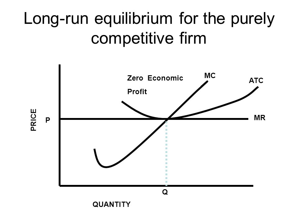 Long-run equilibrium for the purely competitive firm