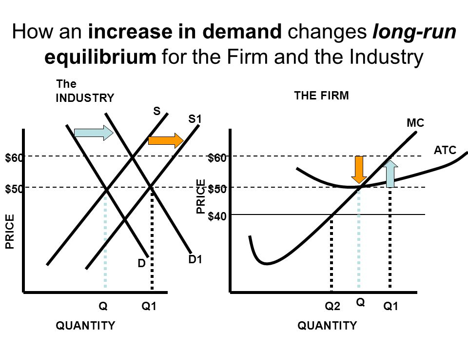 How an increase in demand changes long-run equilibrium for the Firm and the Industry