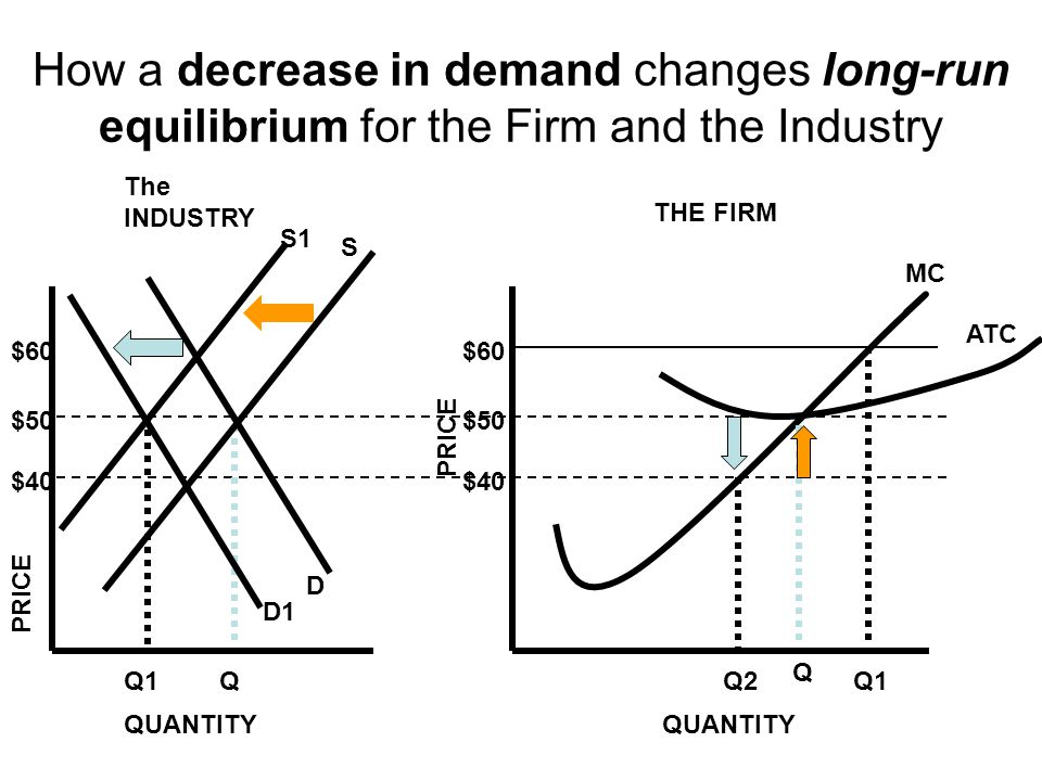How a decrease in demand changes long-run equilibrium for the Firm and the Industry