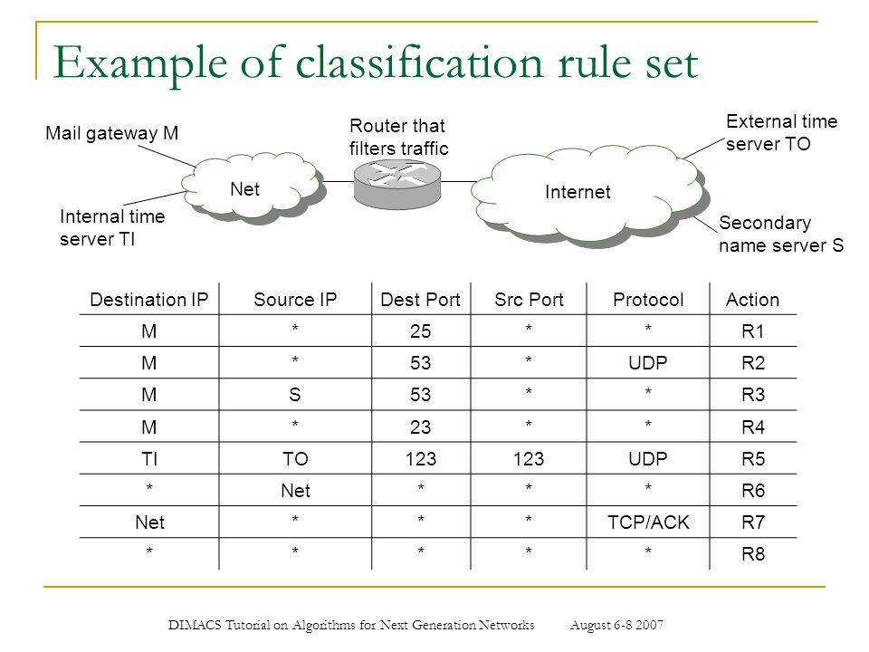Example of classification rule set