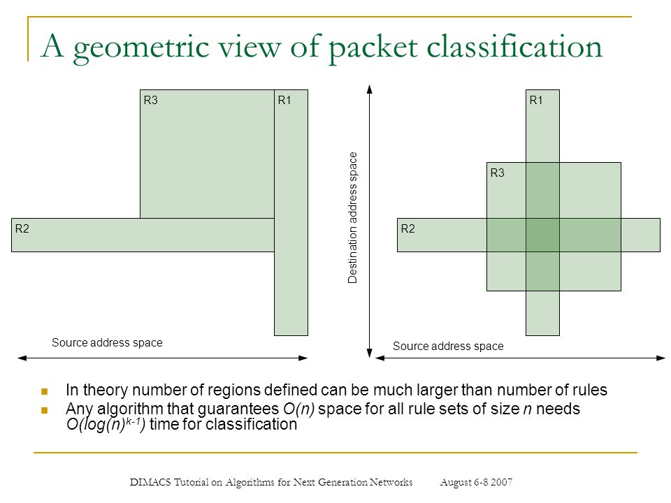 A geometric view of packet classification