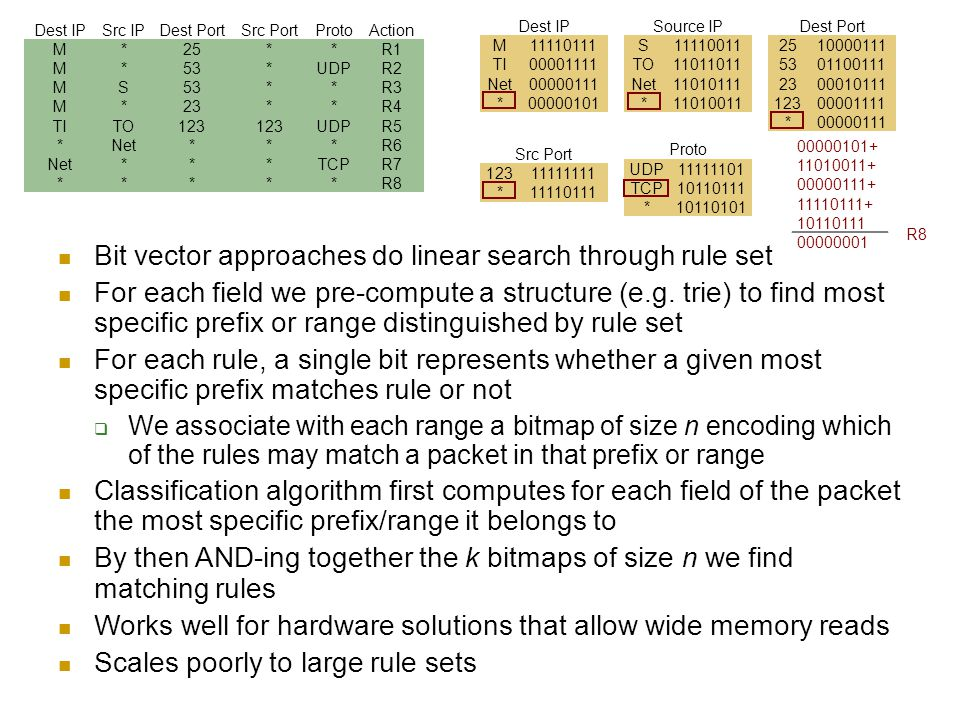 Bit vector approaches do linear search through rule set