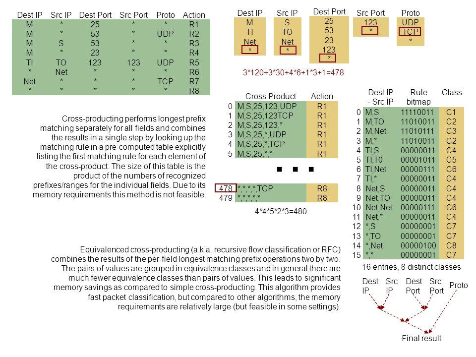 … Dest IP Src IP Dest Port Src Port Proto Action M * 25 R1 53 UDP R2 S