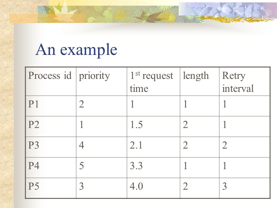 An example Process id priority 1st request time length Retry interval