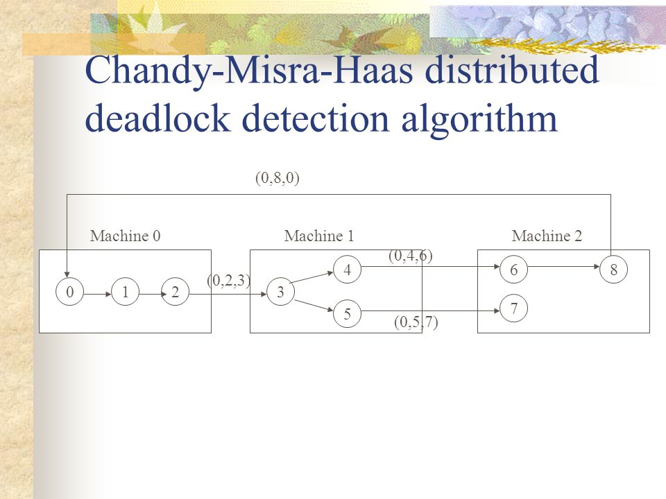 Chandy-Misra-Haas distributed deadlock detection algorithm