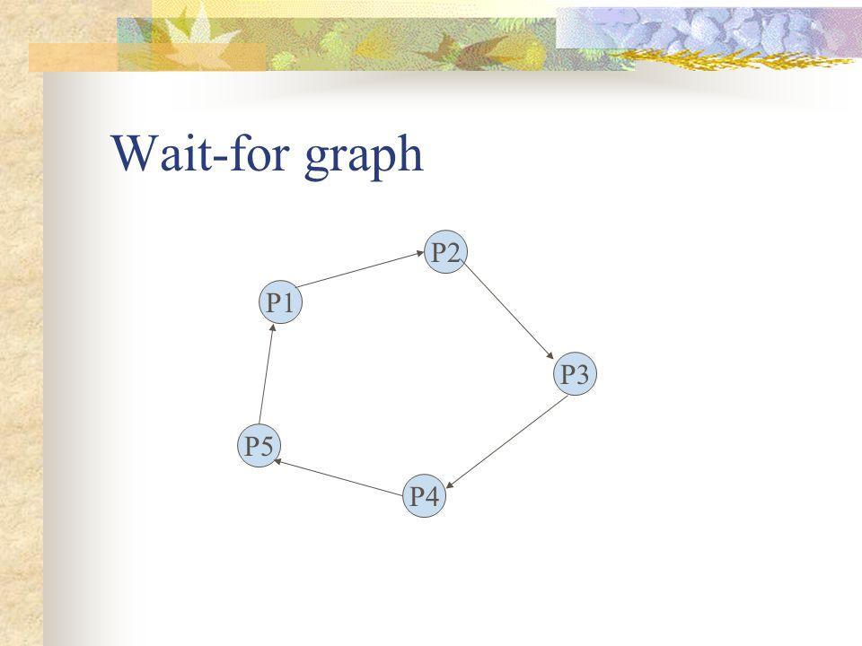 Wait-for graph P2 P1 P3 P5 P4