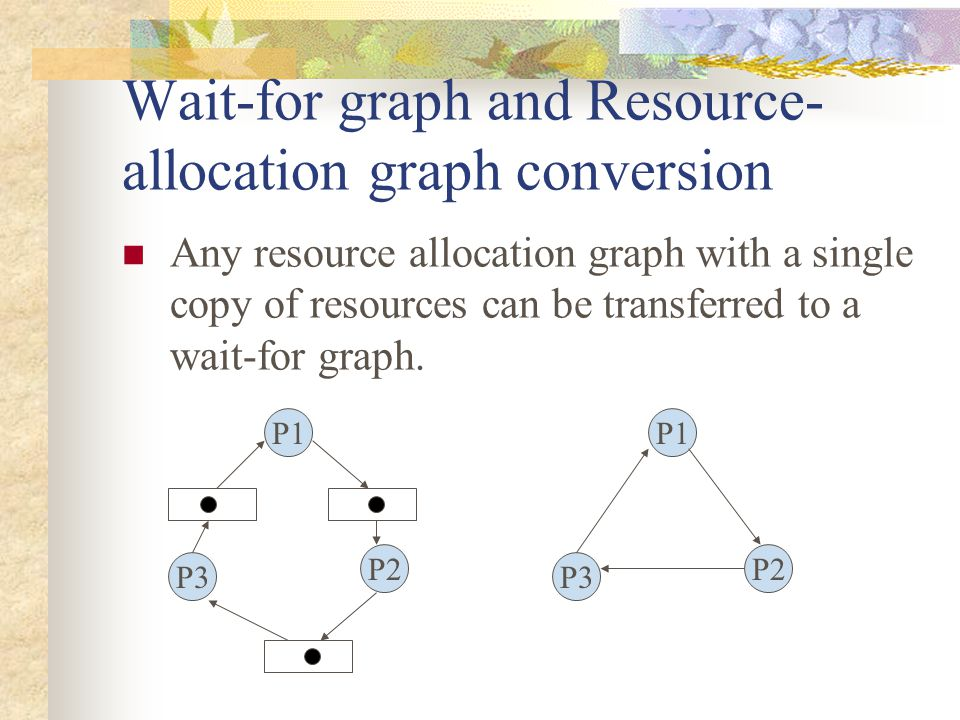 Wait-for graph and Resource-allocation graph conversion