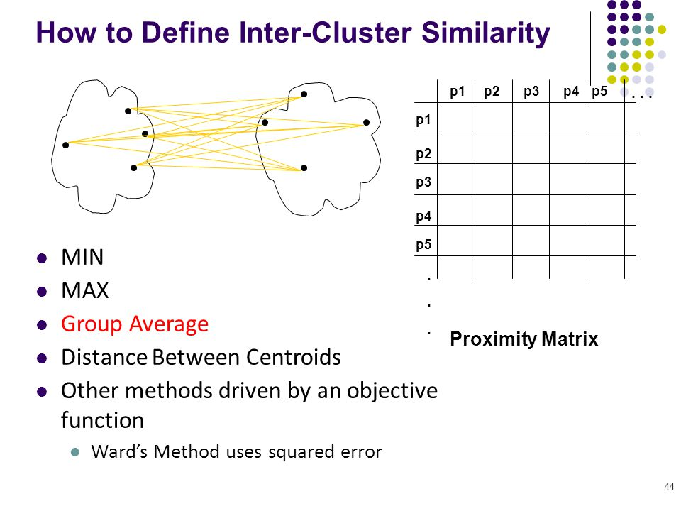 How to Define Inter-Cluster Similarity