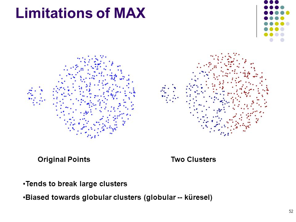 Limitations of MAX Two Clusters Original Points