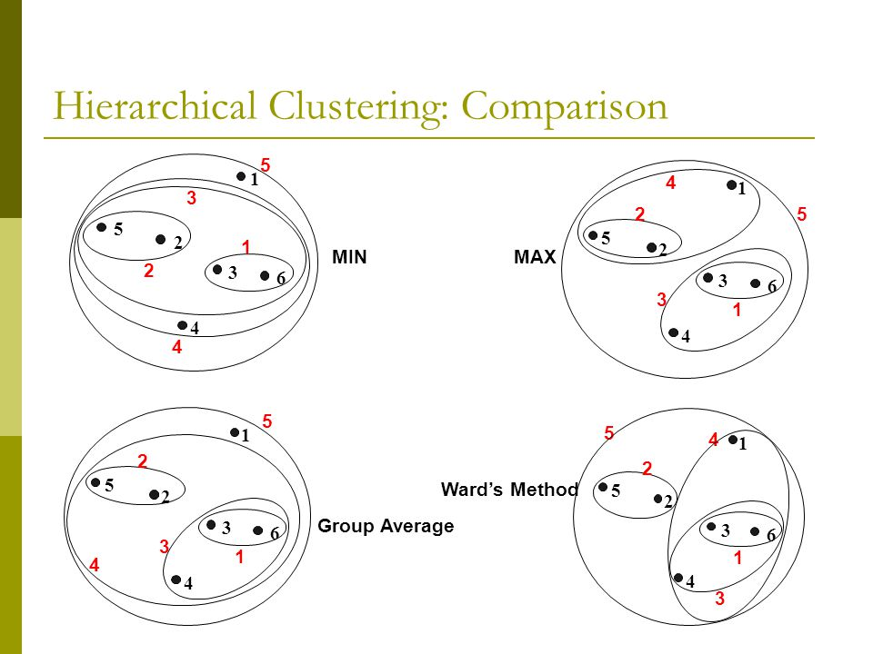 Hierarchical Clustering: Comparison