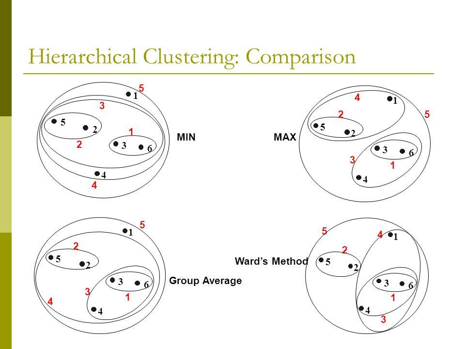 Hierarchical Clustering: Comparison