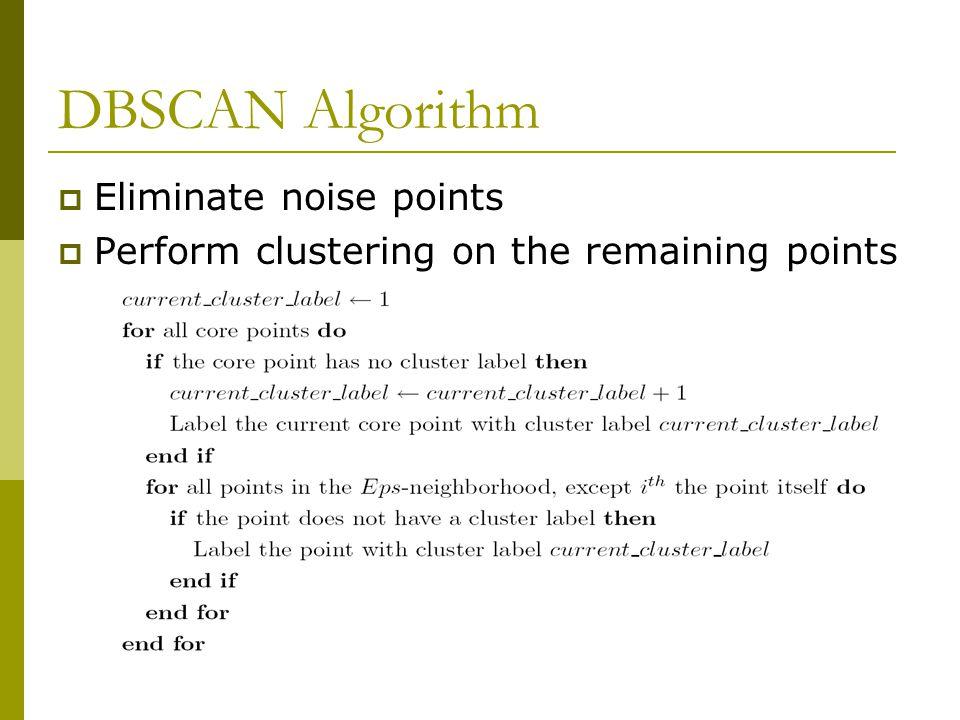 DBSCAN Algorithm Eliminate noise points