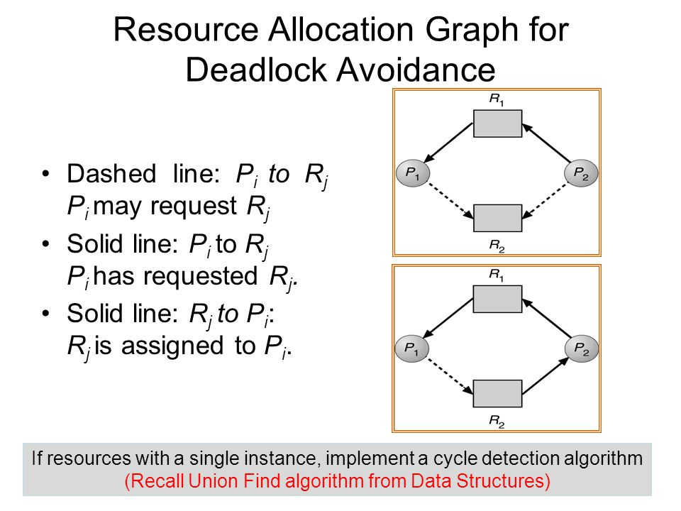 Resource Allocation Graph for Deadlock Avoidance
