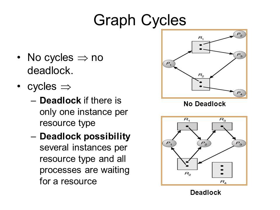 Graph Cycles No cycles  no deadlock. cycles 