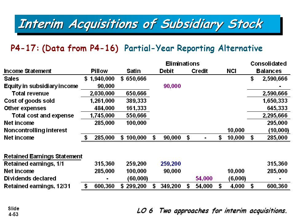 Interim Acquisitions of Subsidiary Stock