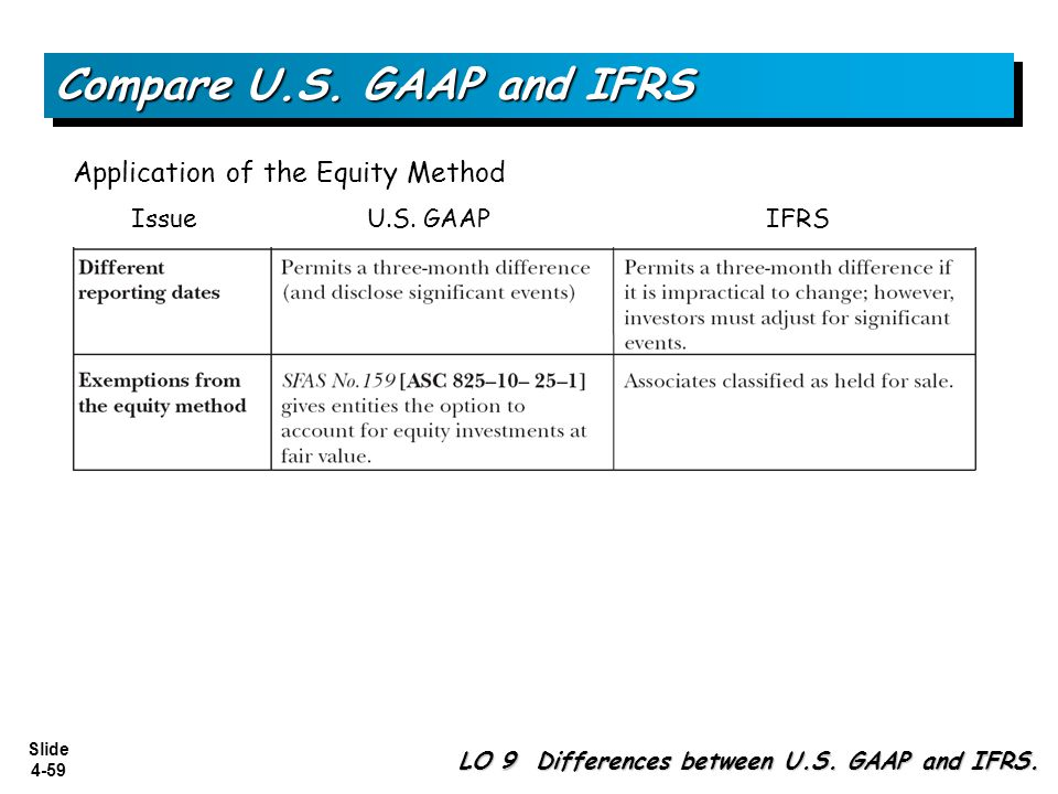 Compare U.S. GAAP and IFRS