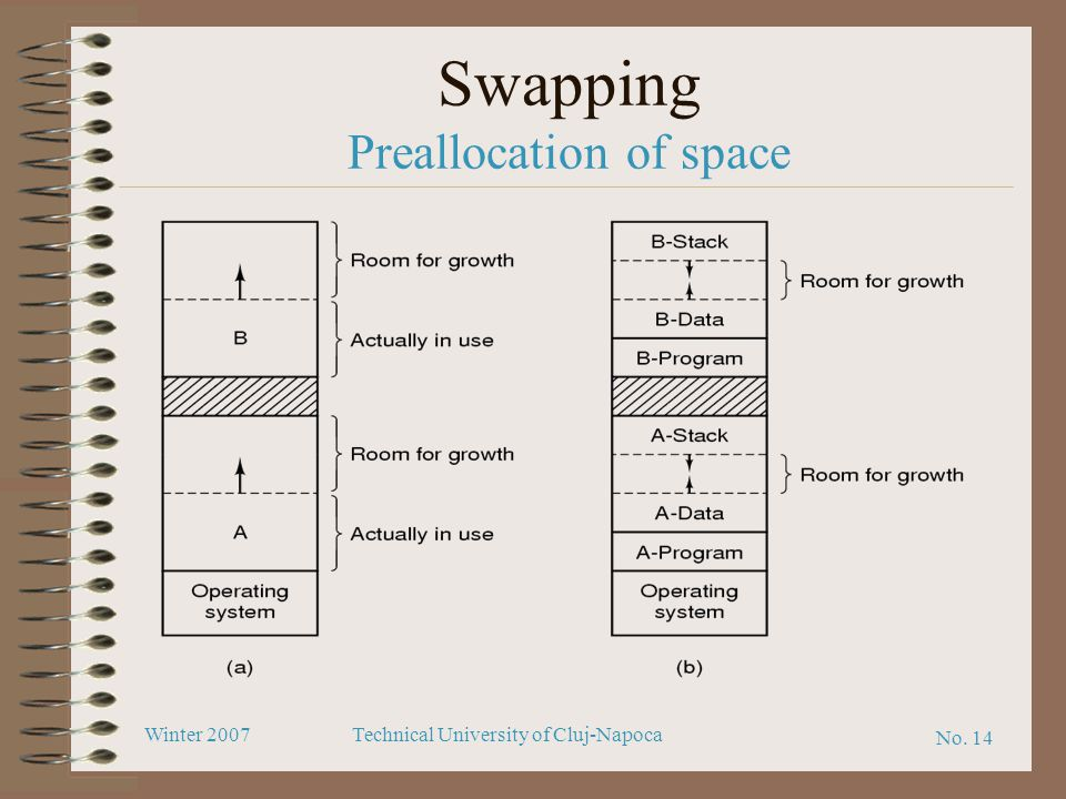 Swapping Preallocation of space