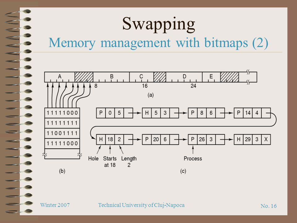 Swapping Memory management with bitmaps (2)