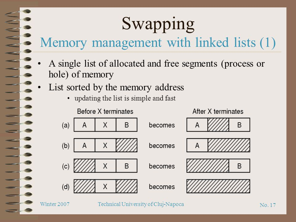 Swapping Memory management with linked lists (1)